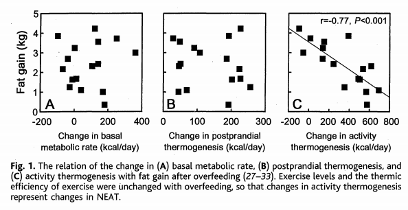 Koehenkilöt reagoivat hyvin vaihtelevasti NEATin suhteen (oik. kaavio). Kuva: Levine ja muut1