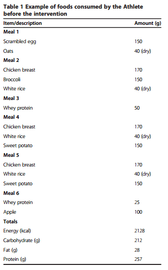 Kehonrakentajan syömät ruoat