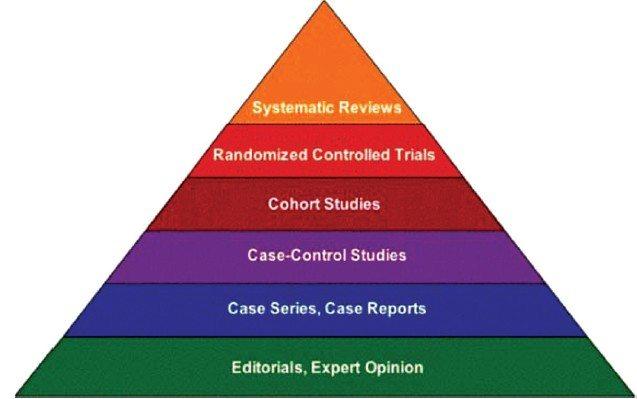 Tieteellisen näytön hierarkia
