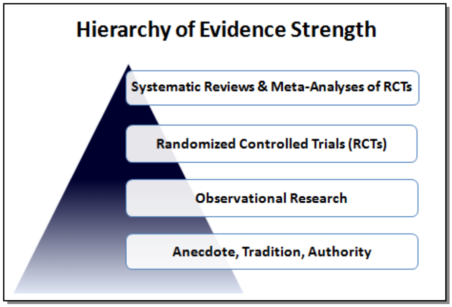 Hierarchy of Evidence Strength
