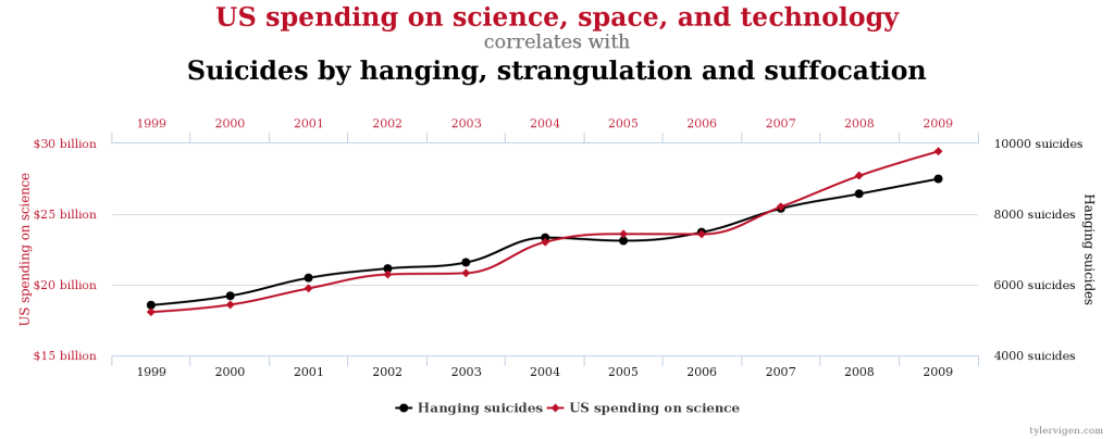 Kuva: Tyler Vigen / Spurious Correlations (CC BY 4.0)