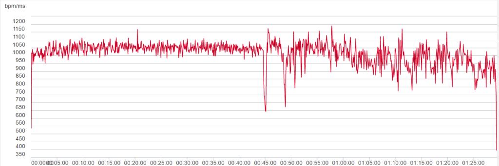 Sykemittarilla tallennettuja R-R-intervalleja