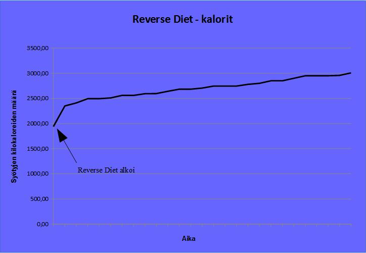 Reverse-dieetti kalorit