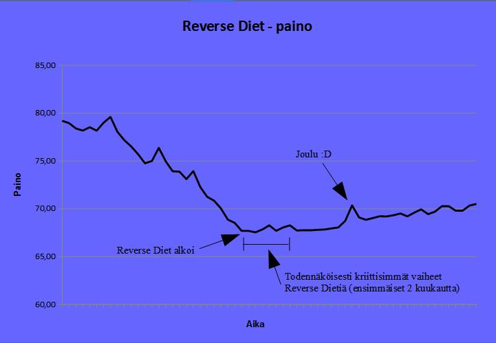Reverse Diet - paino