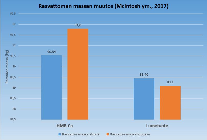 HMB:n käyttö ja rasvaton massa McIntoshin ja muiden (2017) tutkimuksessa