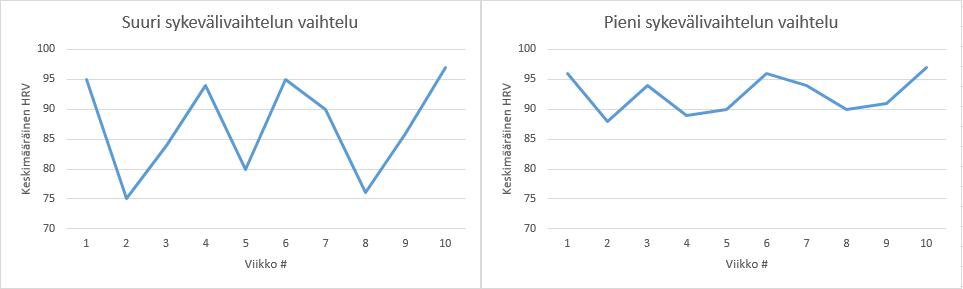 Sykevälivaihtelun tulkinta variaatiokerroin
