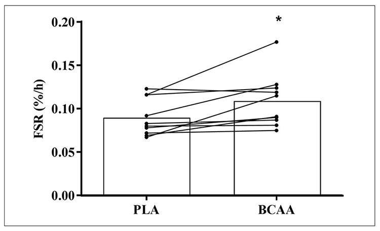 BCAAn käyttö: plasebo vs, BCAA