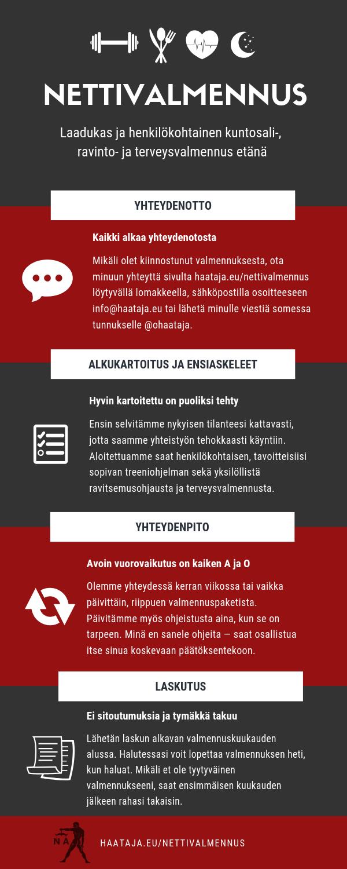 Nettivalmennus Olli Haataja inforaafi